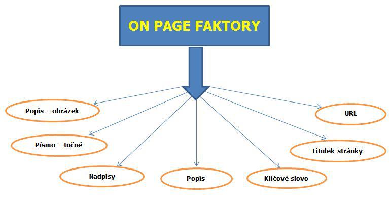 SEO on page faktory