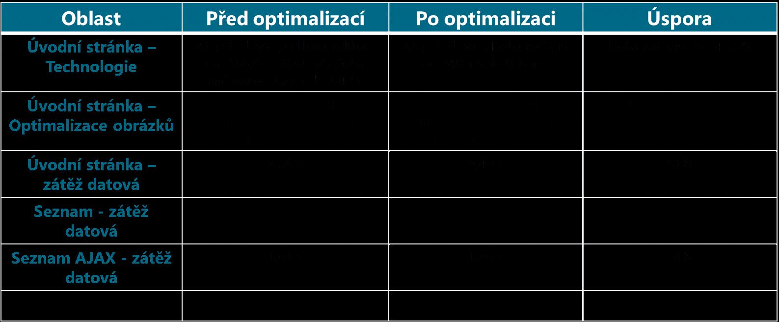 Optimalizace B2B portálu poháněném Interlinkem