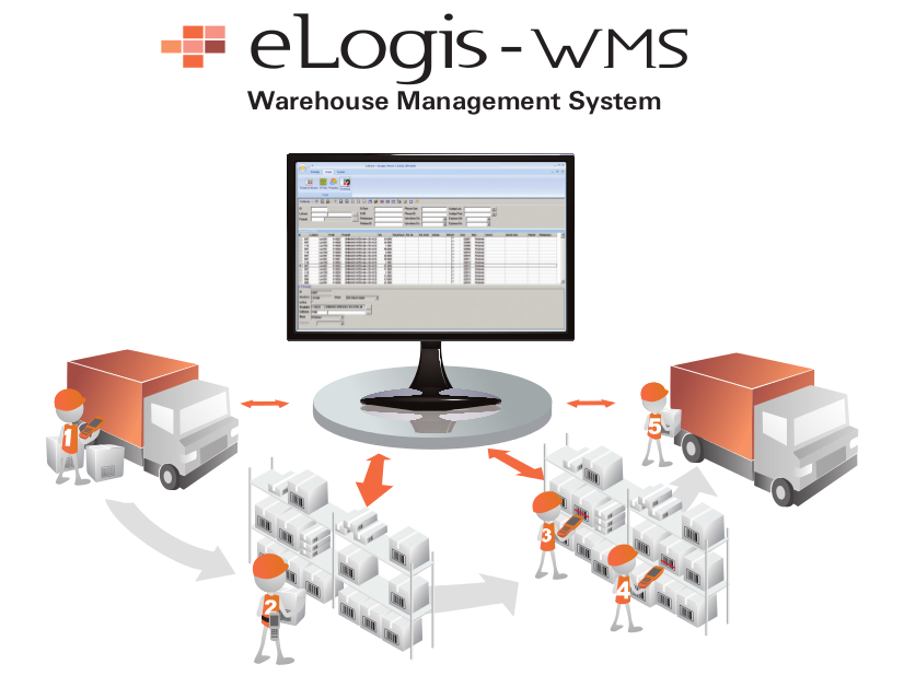 WMS - schéma procesu